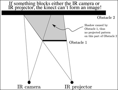 Kinect Hacking using Processing