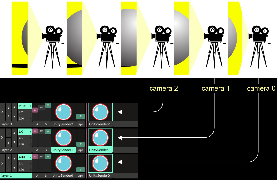 layer_camera_router_examplev3